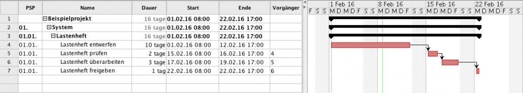Beispiel Gantt-Diagramm/ Terminplan