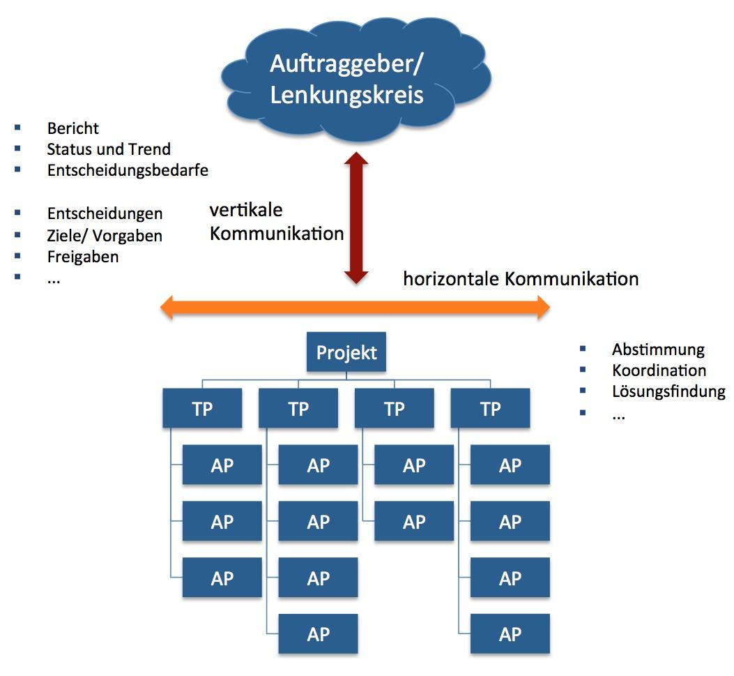 horizontale und vertikale Projektkommunikation