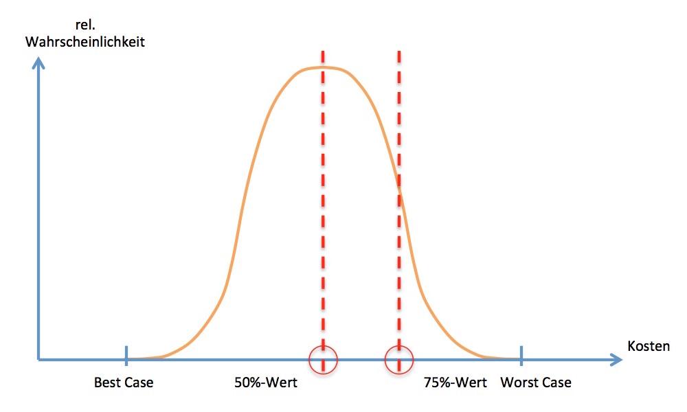 2-Punkt-Schätzung mit 50%-Wert und 75%-Wert